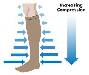 Efecto de la compresión en la pierna.